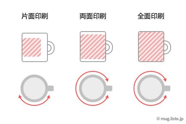 マグカップの印刷範囲